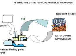 Illustration courtesy of the Bear River Watershed (http://bearriverinfo.org/htm/water-quality-trading/water-quality-trading-conclusions)